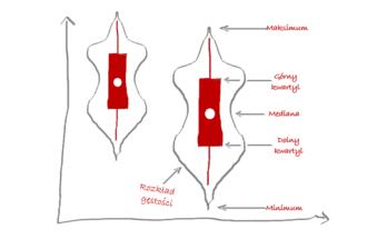 wykres skrzypcowy (violin plot)