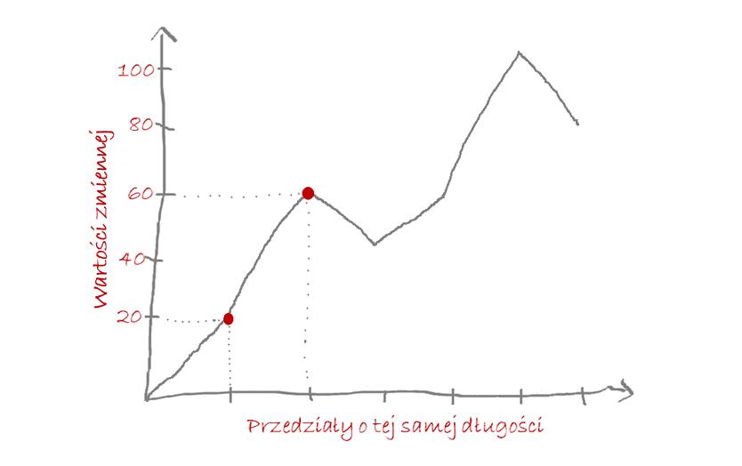wykres liniowy opis