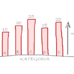 wykres kolumnowy bar plot