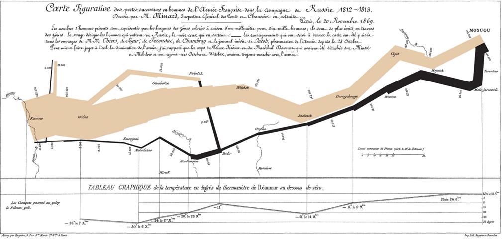 historical wykres sankey
