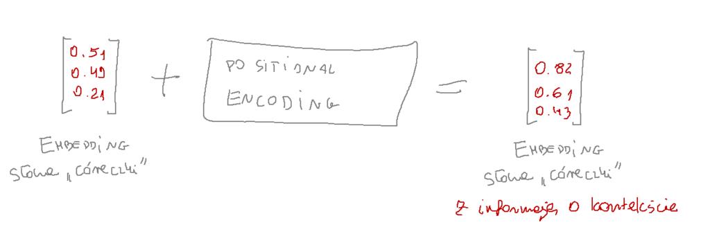 koder pozycjonujący enkoder positional