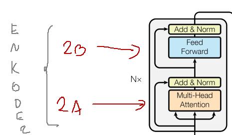 transformer - encoder part