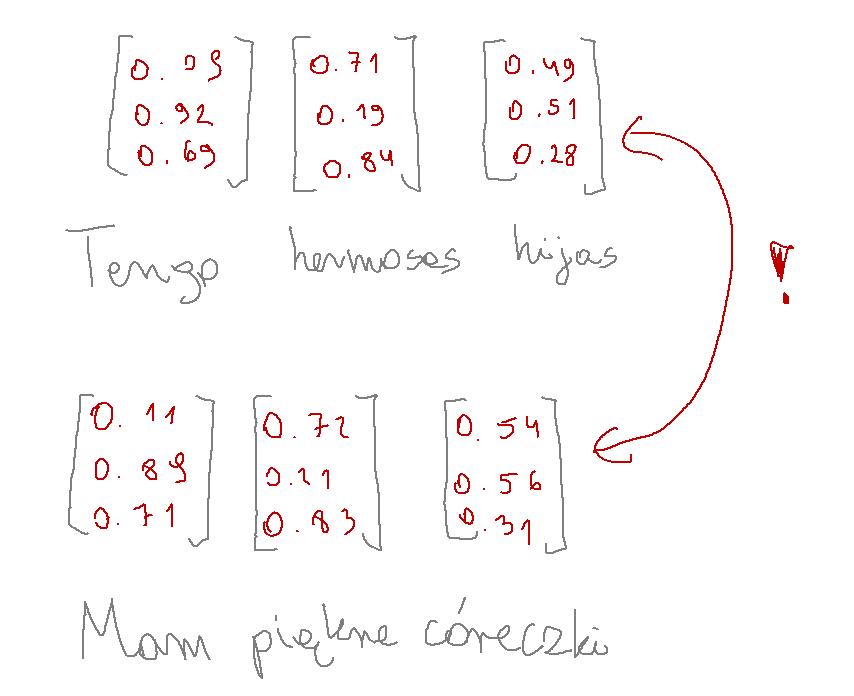 transformer encoder decoder enkoder dekoder block blok
