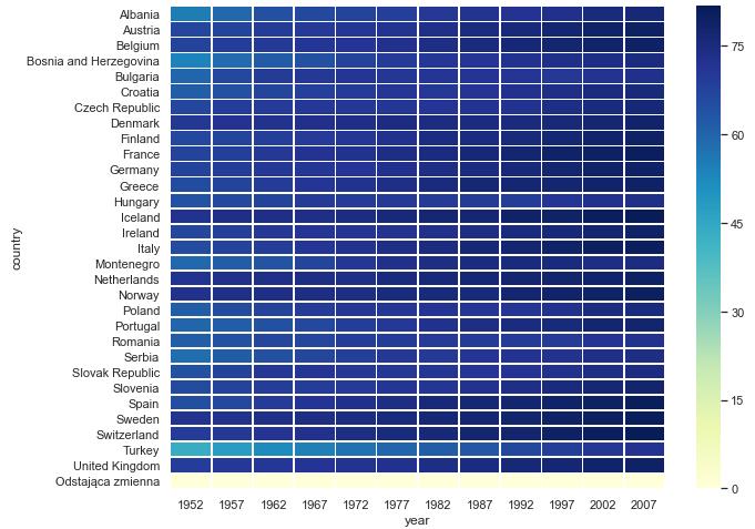 mapa ciepła seaborn outlier wartość odstająca python
