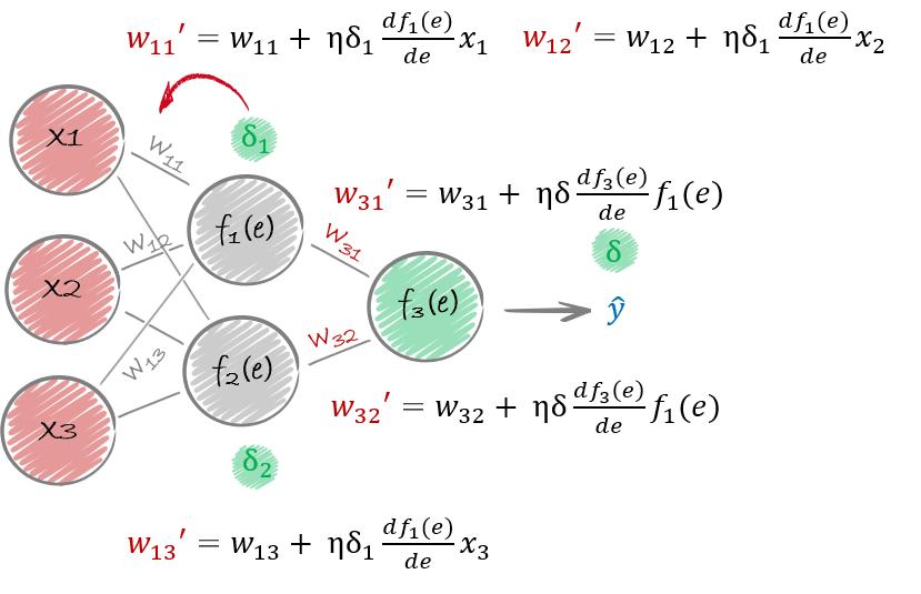 propagacja wsteczna idea sieci neuronowe