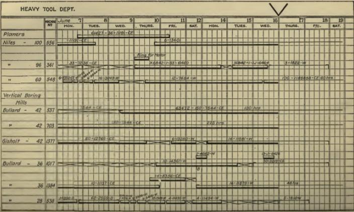 wykres gantta diagram gantta