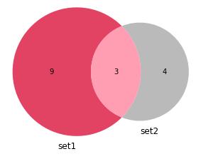 diagram venna venn diagram chart  przykład example