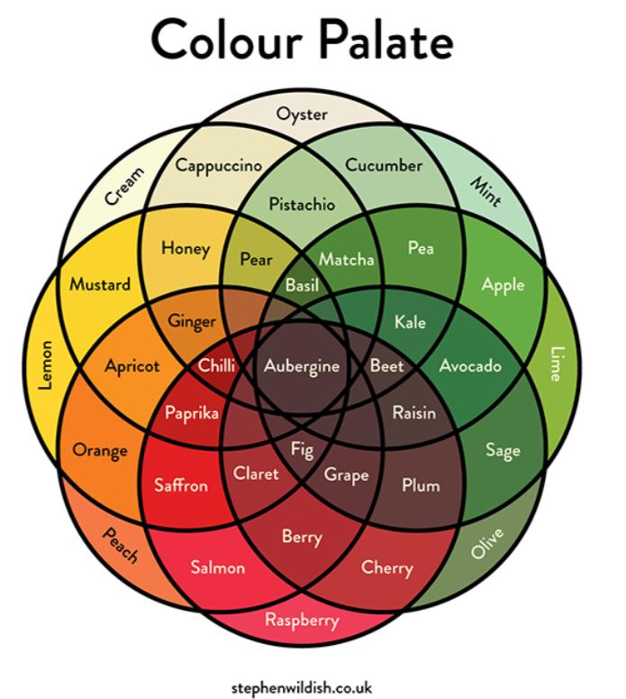 diagram venna venn diagram chart colour palete