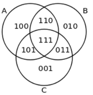diagram venna venn diagram chart  przykład example wikipedia