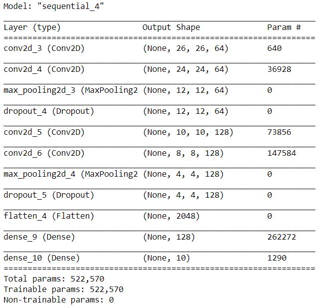 deep learning model summary - konwolucyjne sieci neuronowe