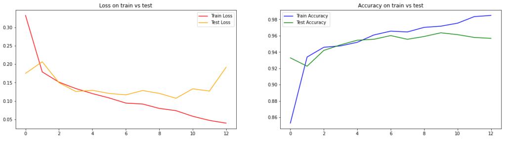 line plot, wykres liniowy - trening modelu sieci kownowucyjnych