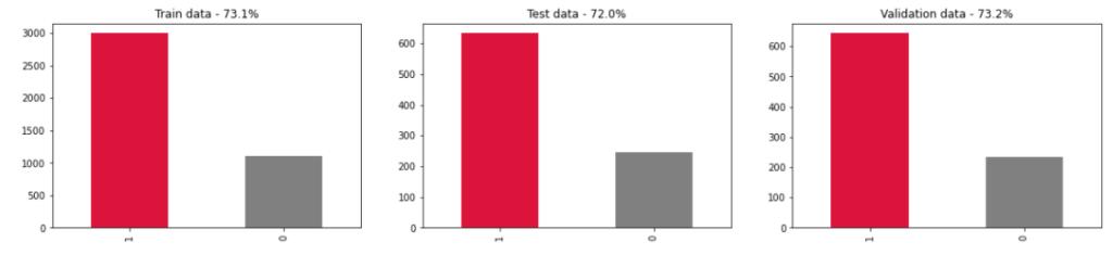 bar plot, wykres kolumnowy podziału próbki