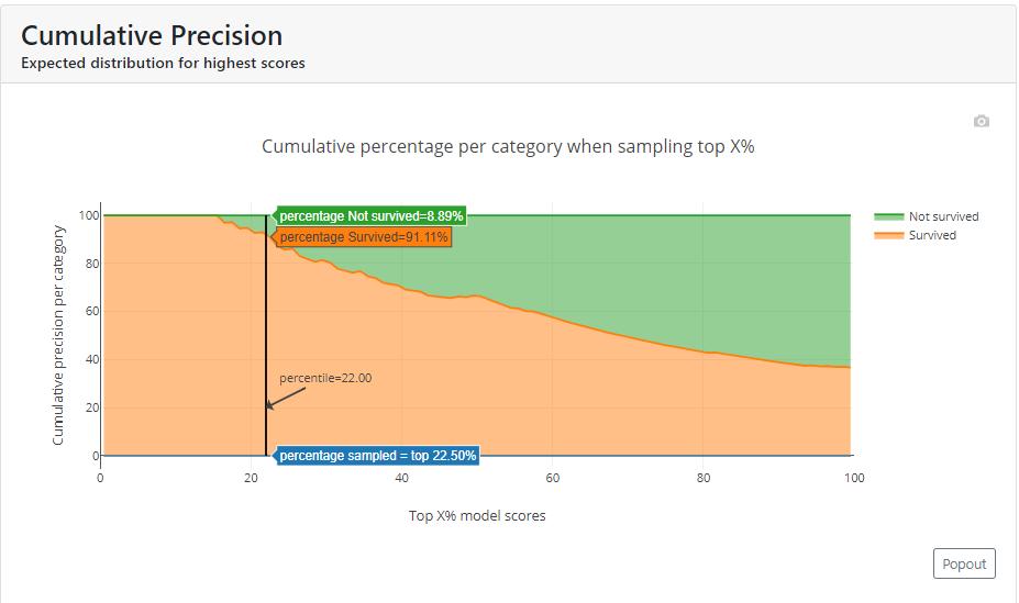 Skumulowana precyzja (Cumulative Precision)