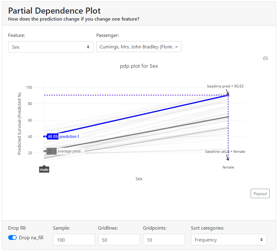 partial dependence plot