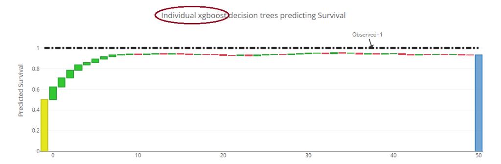 wykres nauki drzewa