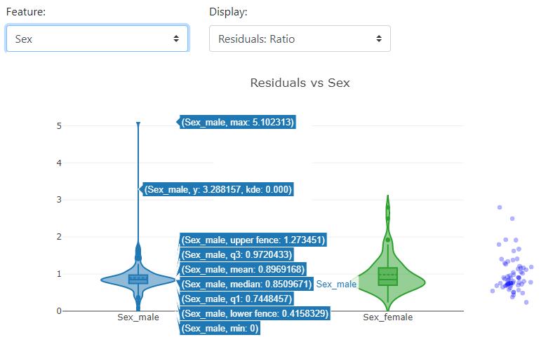 uczenie maszynowe rozkład reszt residuals plot