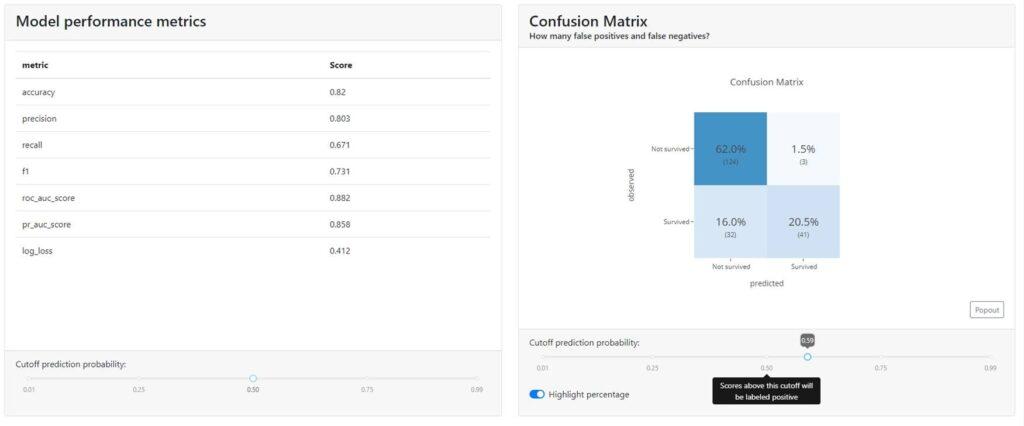 confiusion matrix metryki accurency precision recall
