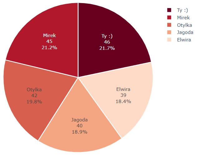 wykres kołowy / pie chart / plotly python