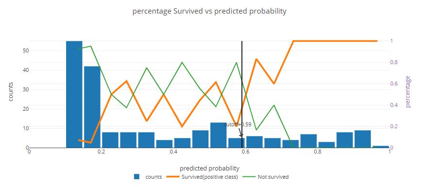 dashboard explainer - precision plot; wykres precyzji