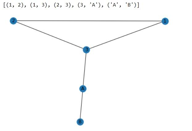 diagram sieci przykład (networh graph example)