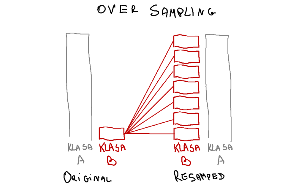 niezbalansowane dane - oversampling