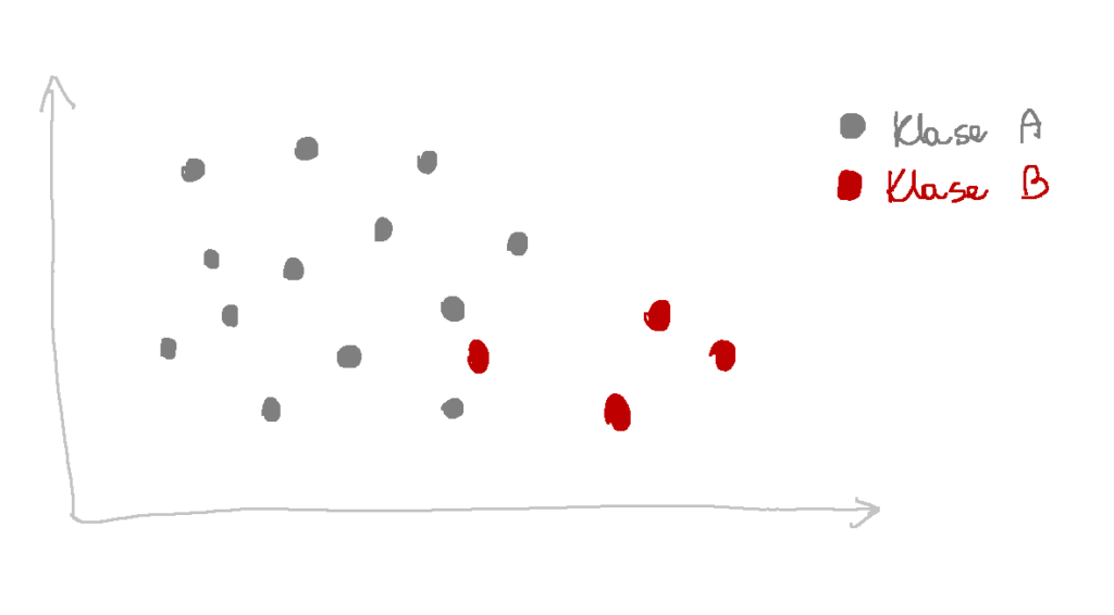SMOTE niezbalansowane dane