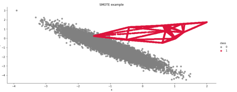 SMOTE example