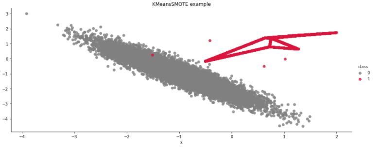 SMOTE example KMeansSMOTE