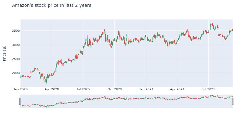 Wykres świecowy (Candlestick Chart) plotly