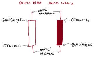 wykres świecowy